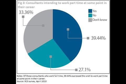 consultants_intending_part_time_work.jpg